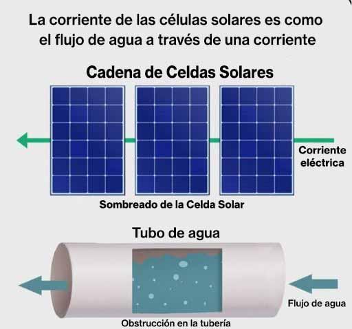 2.1.3- Sombreado Parcial en Paneles Solares