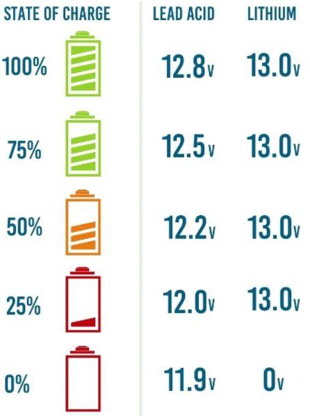 Comprobacion de los niveles de carga de la bateria de ocio