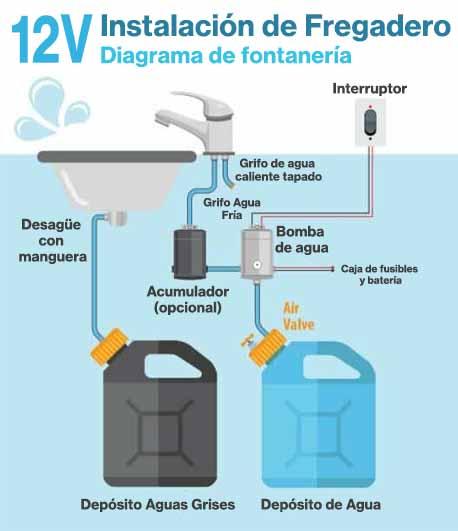 Diagrama de fontaneria de la caravana e1597960915744