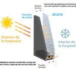 Sobre las Barreras Radiantes (Reflectix) en las Paredes