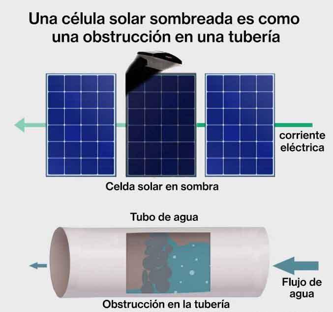 Una célula solar sombreada