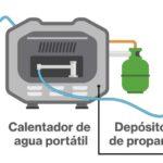 Partes de un sistema de calentador de agua portátil