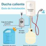 ¿Cómo funciona un calentador de agua de propano sin tanque?