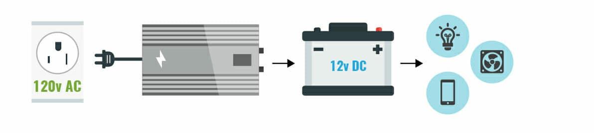 simple rv converter e1597338344689