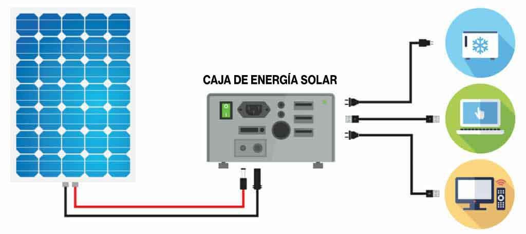 solar powered box components e1597439528230 1024x455 1